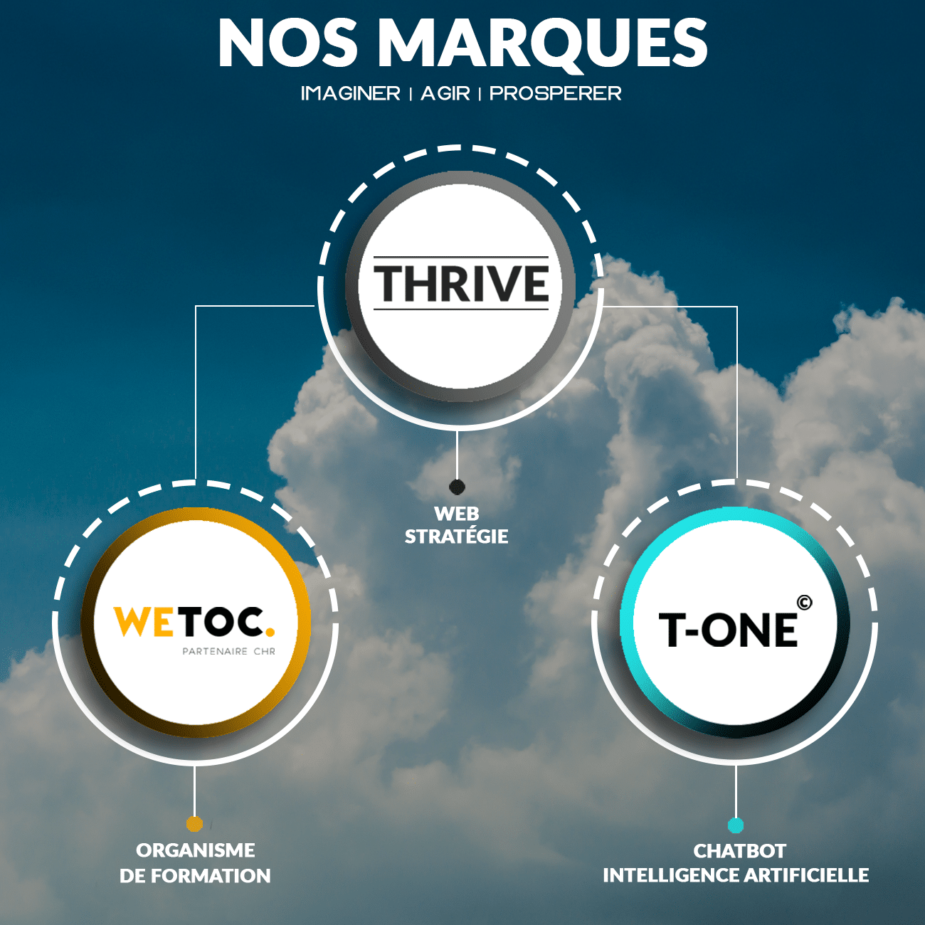 marques agence thrive