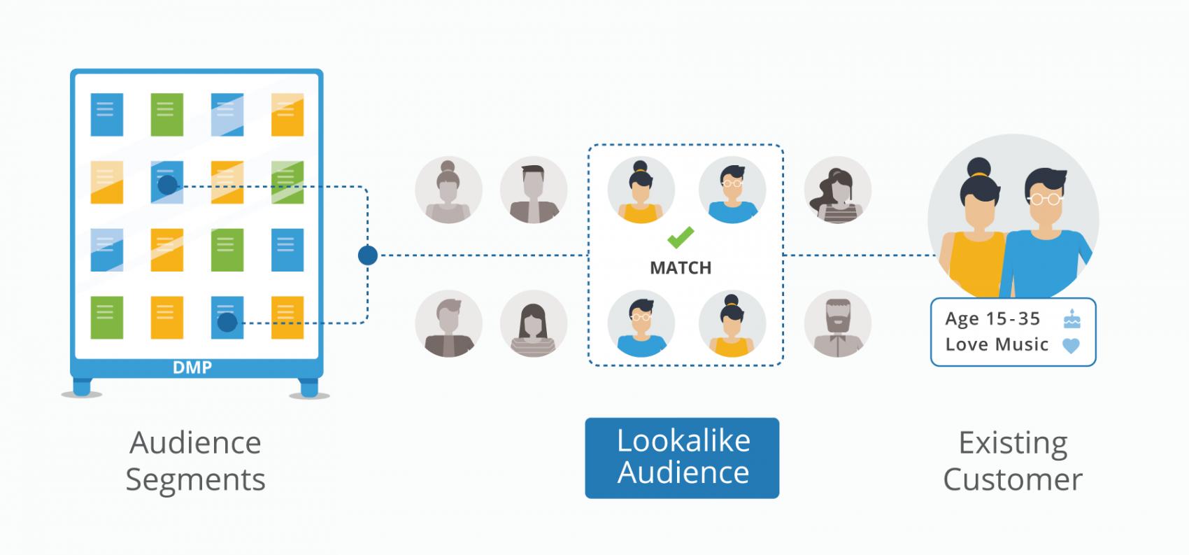 segmenter une audience pour optimiser les ventes
