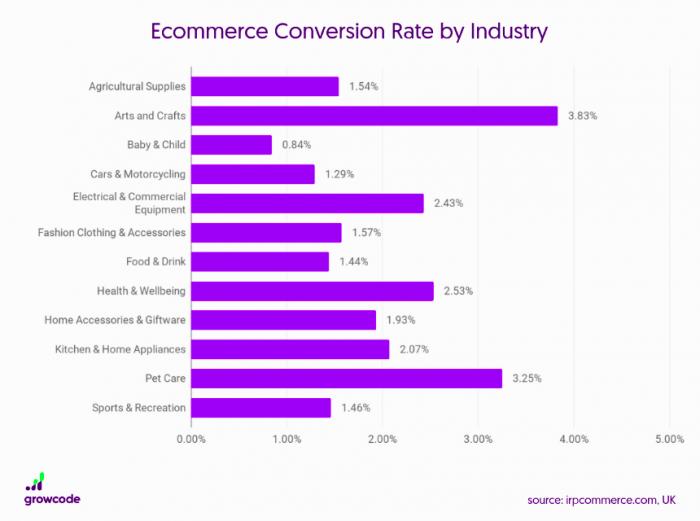 taux de conversion web moyen par secteur d'activité