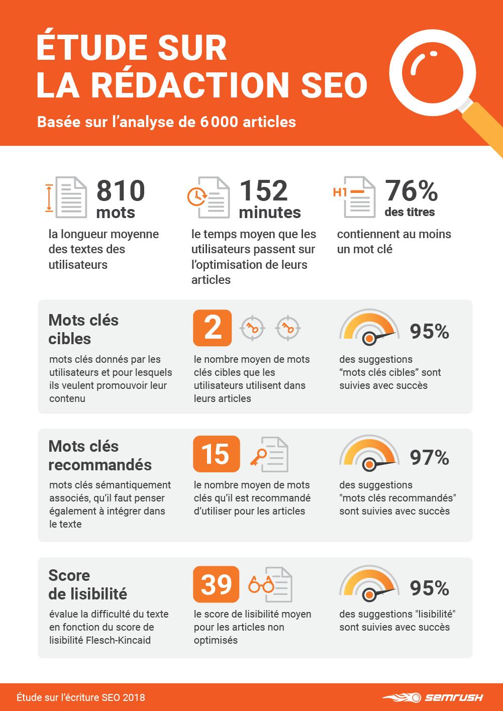 volume de mots clés pour une rédaction web seo frindly