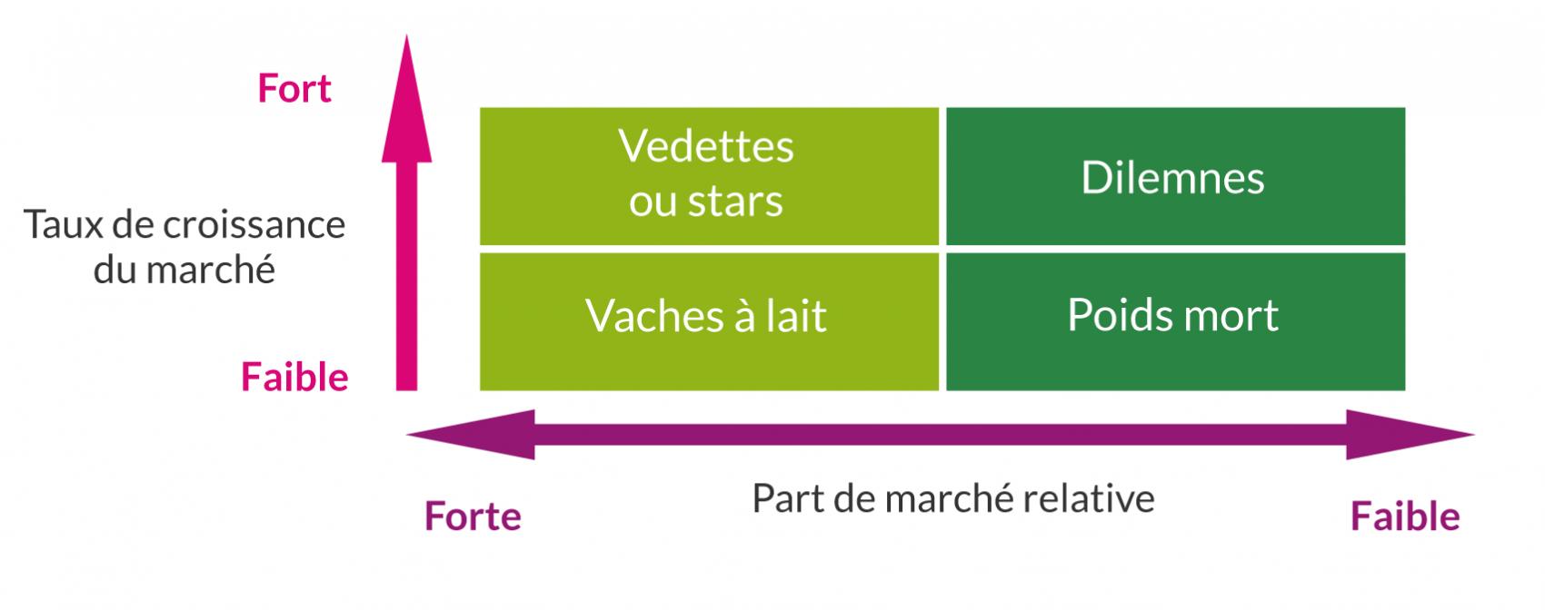 matrice BCG pour comprendre son catlogue produit e-commerce