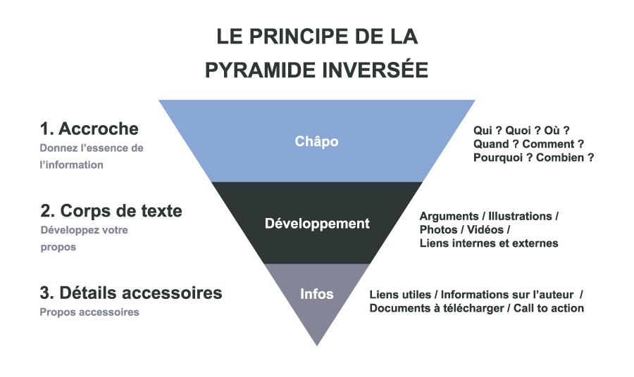 Pyramide inversée pour dynamiser sa stratégie éditoriale SEO