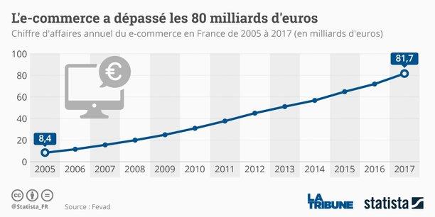 étude statista sur l'évolution du e-commerce en France