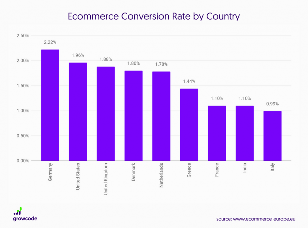 taux de conversion web par pays
