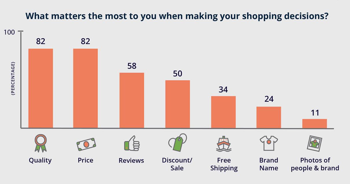 liste des facteurs d'achat pour augmenter taux de conversion web