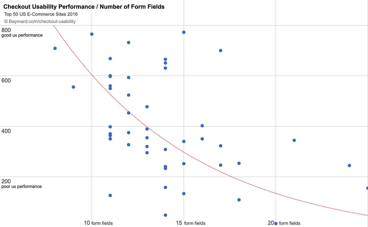 analyse de l'impact de l'UX et des champs de formulaire sur le taux de conversion client