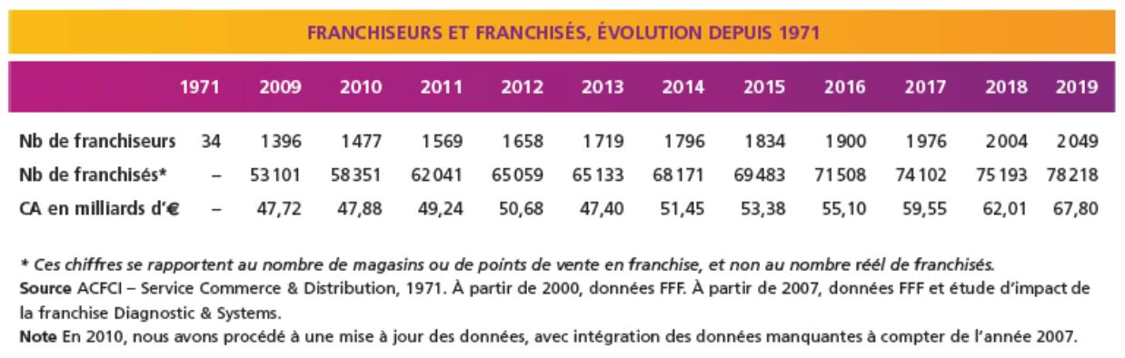 étude de marché franchise en France
